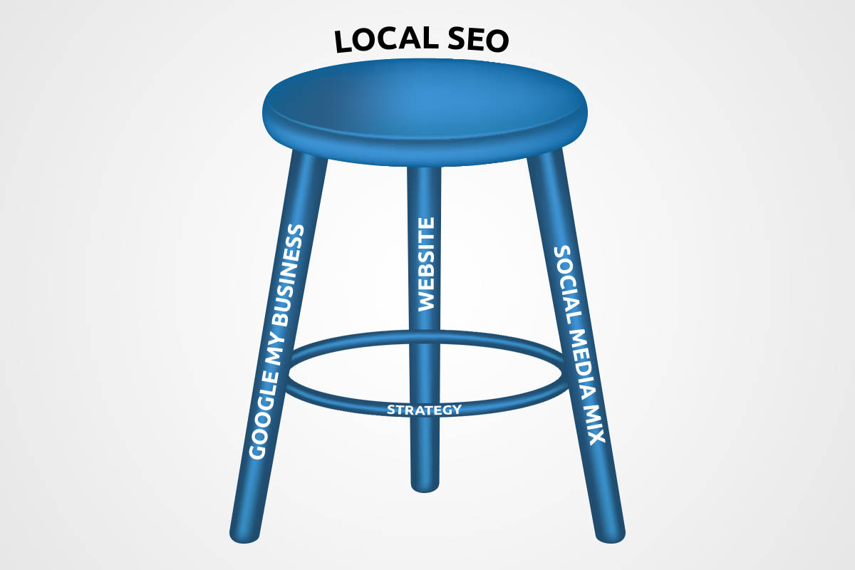 local seo - minimal vs minimum viable