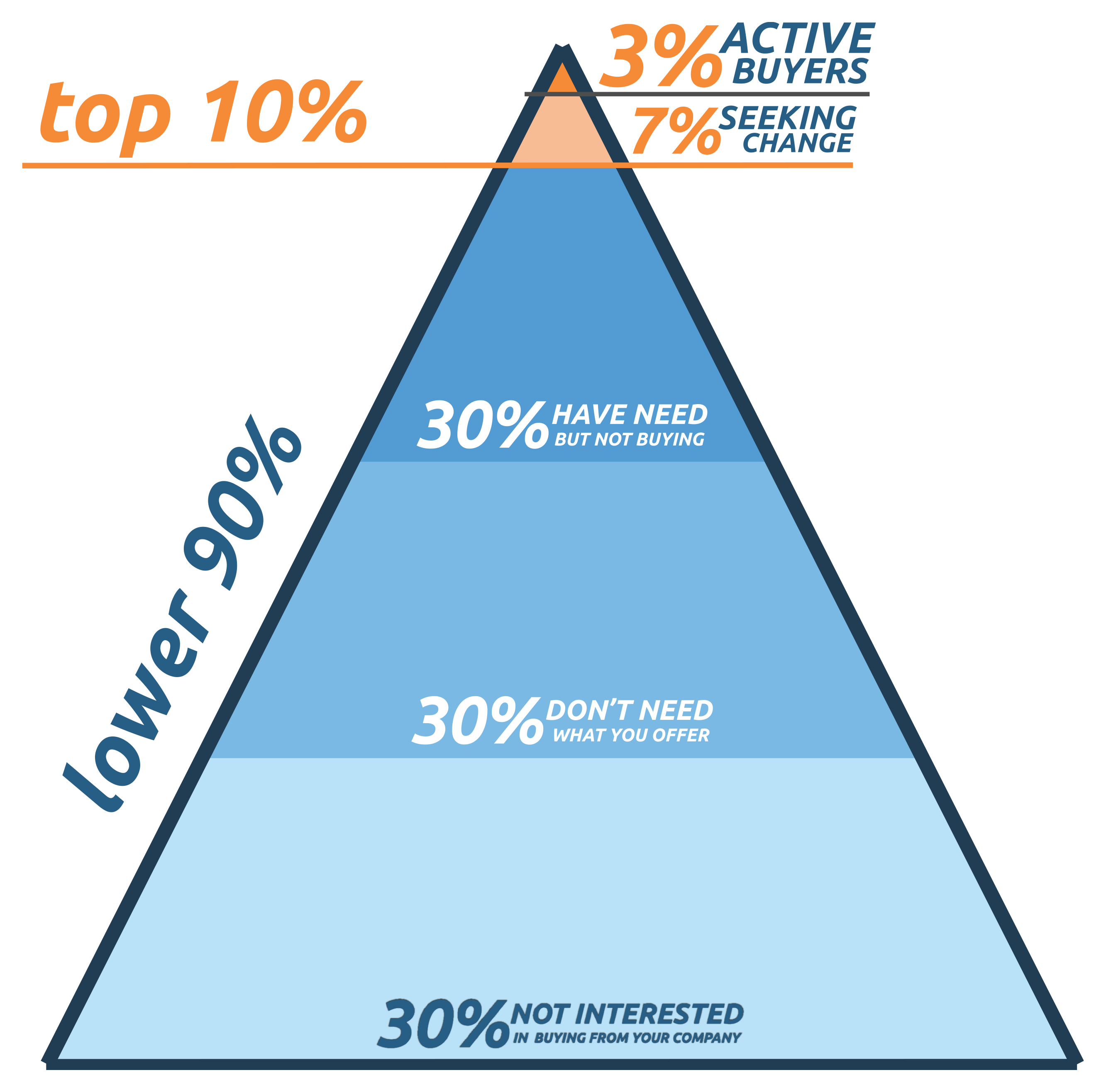 three percent marketing rule chart